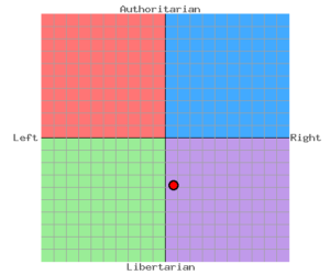 Economic Left/Right: 0.75 <br/>Social Libertarian/Authoritarian: -4.05