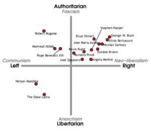 Political Compass - International Chart